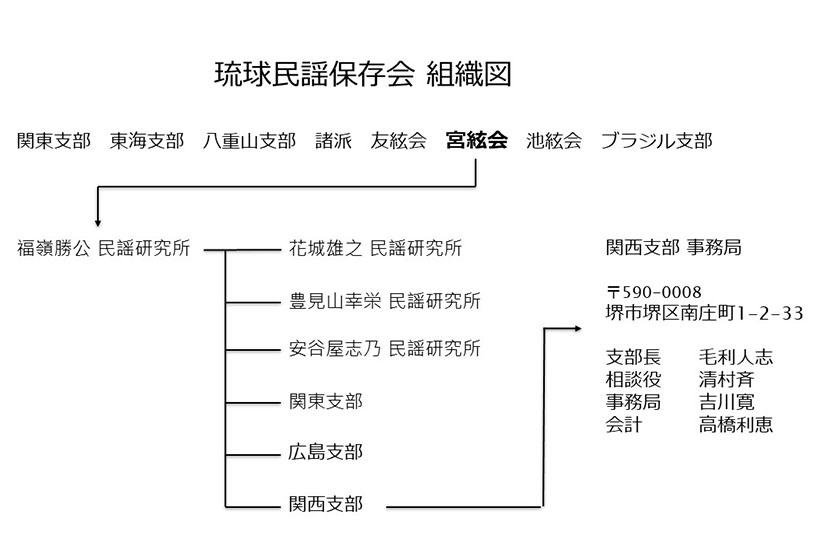 琉球民謡保存会 宮絃会 関西支部 組織図
